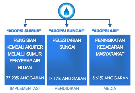 IDEP Foundation - Bali Water Protection Program - Graph Budget