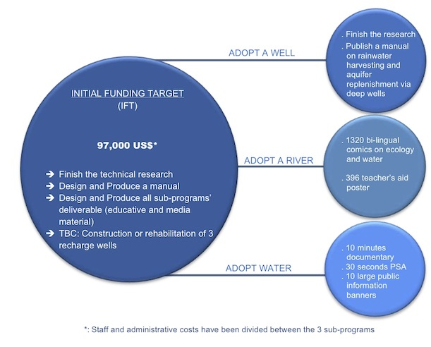 IDEP Foundation - Bali Water Program - Graph Funding