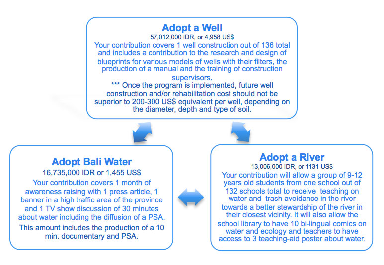 IDEP Foundation - Bali Water Protection Program - Sub Program